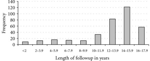Length of follow-up of study participants by July 2011.