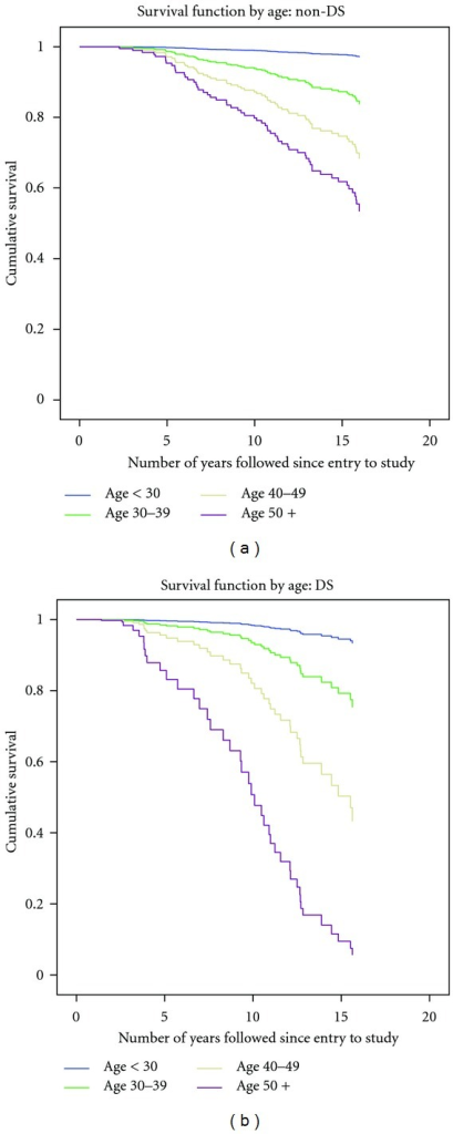 Adjusted survival curves of 360 participants with ID (1995–2011): impact of baseline age: non-DS compared to DS.