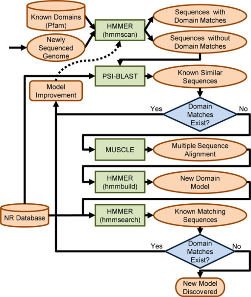 creating a domain model Microservices and domain-driven design using domain-driven design when creating using a customer as an example each bounded context has its own model.