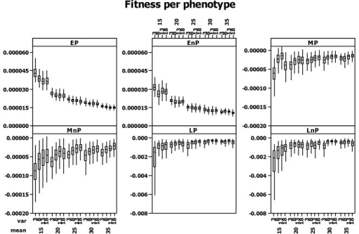 Fitness per phenotype calculated as the individual's contribution to population growth on an annual basis following the method (de-lifing) proposed by Coulson et al. (2006a).The method calculates how a population would have performed with the focal individual removed over the time step t to t+1, and it is implemented by retrospectively removing the individual and any offspring that produced between t to t+1 that are still alive at t+1 and recalculating population growth (see section 'Fitness').
