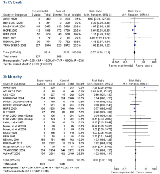 Pooled Relative Risk for Mortality in RAAS Trials.
