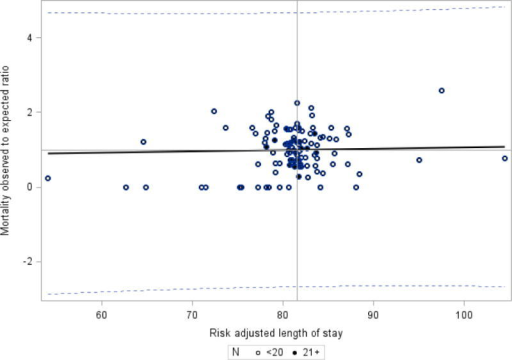Mortality observed to expected ratio and risk adjusted length of stay – CPQCC Member Hospitals.Weighted regression – each dot represents one hospital and is assigned a weight of number of eligible infants. Hospitals with greater than 20 eligible patients are noted with a dark circle; hospitals with 20 or less patients are noted with an open circle. Slope =0.00351, R = 0.0207, R2 =0.0004, p=0.829