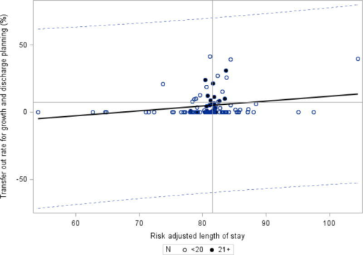 Rate of transfer-out and risk adjusted length of stay – CPQCC Member Hospitals.Weighted regression – each dot represents one hospital and is assigned a weight of number of eligible infants. Hospitals with greater than 20 eligible patients are noted with a dark circle; hospitals with 20 or less patients are noted with an open circle. Slope =0.365, R = 0.121, R2 = 0.0146, p=0.207