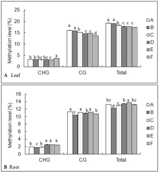 Effects of different salt stresses on cytosine methylation level in C.virgata.A: control, B: NaCl, C: Na2SO4, D: NaHCO3, E: Na2CO3, F: Mix. Data represent means ±S.E. of four replicates. Different lower-case letters represent significant difference among treatments at the 5% level, according to least significant difference (LSD) test.