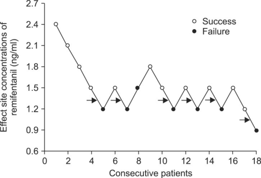 Responses of 18 consecutive patients in whom cystoscopy was performed and the effect-site concentrations of remifentanil. An arrow represents the mean remifentanil concentration when crossing from a success (white circle) to a failure (black circle) for preventing cystoscope insertion pain. The average of these concentrations (EC50) was 1.30 ± 0.12 ng/ml.