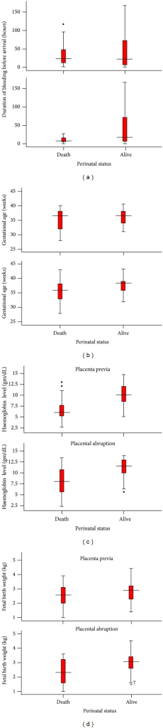 The relation of perinatal mortality with delay in arrival (a), gestational age (b), haemoglobin level (c), and fetal birth weight (d) as stratified by women with placenta previa and placental abruption, 2006–2011, Hawassa University Hospital, Ethiopia.