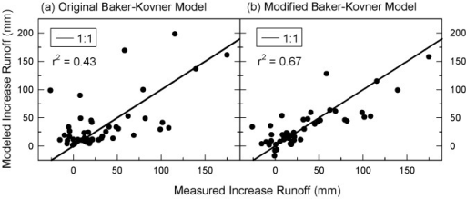 Comparison of models to observed runoff.Fit of (a) original [20] and (b) modified Baker-Kovner regression model output to increases in runoff associated with forests treatments in central Arizona, from Beaver Creek [30],[31] and Castle Creek [32] watersheds.