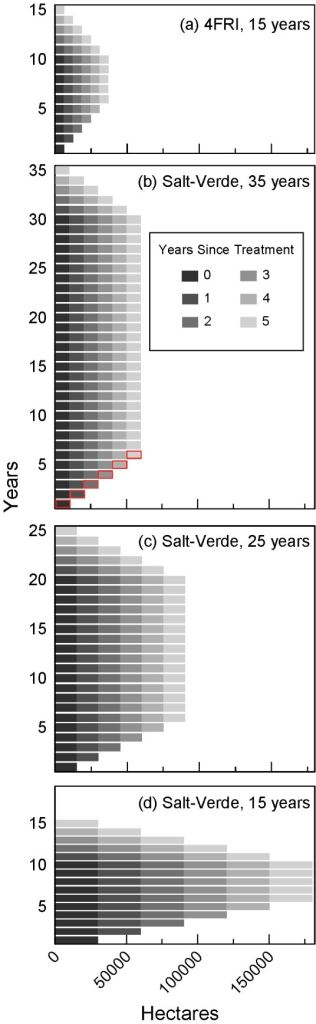 Forest treatment schedules for study scenarios.Graphical depiction of mechanical thinning treatment schedules for (a) 15-year 4FRI scenarios and (b-d) 35-year, 25-year, and 15-year Salt-Verde moderate thinning scenarios (total thinned area was 301,000 ha or 743,000 acres). Scenarios assumed consecutive treatments for 10-, 20-, and 30-year treatment periods shown as black bars in the bottom left portion of each of the figures. Bars outlined in red in (b) show the contribution of one cohort of stands through six years in the scenario.