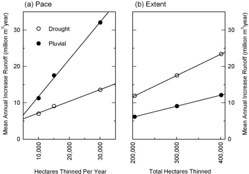 Scale effects of thinning on runoff in Salt-Verde watersheds.Effects of increasing (a) pace and (b) extent of thinning treatments in ponderosa pine forests in Salt-Verde watersheds on increases in mean annual runoff (million m3/year). In (a) total area thinned is held constant at 301,000 ha (743,000 acres) (scenarios: 35mid, 25mid, 15mid) to show influence of increasing the area thinned per year. In (b) duration of thinning treatments is held constant at 25 years (scenarios: 25low, 25mid, 25high) to show influence of increasing the total area thinned across the scenario. In order to illustrate scale effects, only increases in mean annual runoff are shown. Statistics describing annual variability in runoff gains are shown in Table 2 and illustrated graphically for 4FRI scenario in Figure 8.