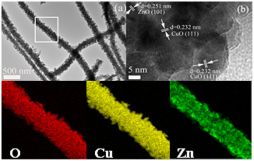 (a) TEM image and (b) HR-TEM image of ZnO–CuO HNCs. (c), (d), and (e), EDX elemental mapping images of O, Cu, and, Zn in the ZnO–CuO HNCs sample taken from the box of (a).