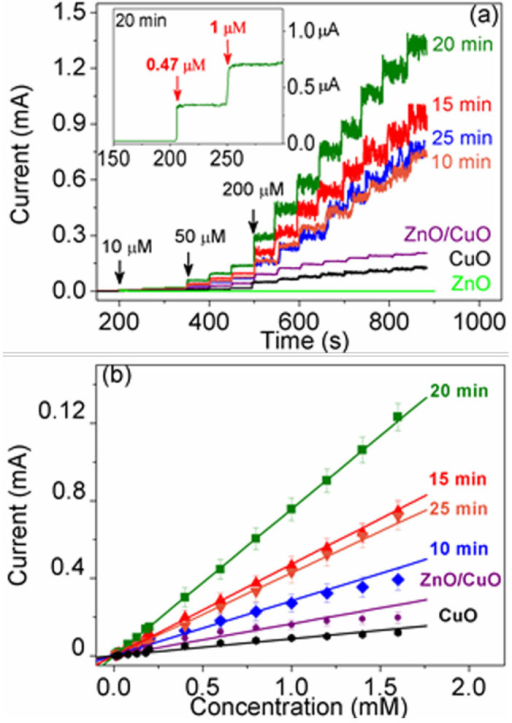(a) Amperometric response of 3D porous ZnO–CuO HNCs (10, 15, 20, and 25 min) electrodes as well as 3D mixed ZnO/CuO, 3D pure CuO and ZnO NWs electrodes at an applied potential of 0.7 V upon successive additions of different concentration of glucose in a step of 10, 50, and 200 μM, respectively for each current step, inset is the current response of 3D porous ZnO–CuO HNCs (20 min) to 0.47 and 1 μM glucose). (b) The corresponding calibration curve of current vs. concentration of glucose. The error bars denote the standard deviation of triplicate determination of each concentration of glucose.