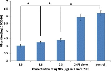 Antiviral activity of CNFS/Ag NPs against H1N1influenza A virus. The viruses after treated with CNFS/Ag NPs were grown and their titers were determined with MDCK cells. At concentration of Ag NPs of 8.5 μg/1 cm2 CNFS, there was a reduction of greater than 2 log10 (100-fold) corresponding to reduction of viral titers by an approximate 99%. Data are mean value ± standard deviation; n = 3; the asterisk (*) represents statistically significant difference (p <0.01) using two-sample t-test.