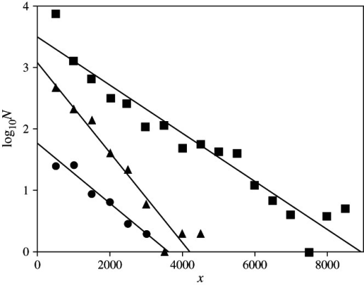 The relationship between log10N (N = number of species within a 500 m depth stratum) and depth (x) for three classes of fishes with fitted regression lines: Myxini () log10N = −0·000488x + 1·760000 (r2 = 0·965), Chondricthyes () log10N = −0·000731x + 3·070000 (r2 = 0·954) and Actinopterygii () log10N = −0·000413x + 3·550000 (r2 = 0·944).