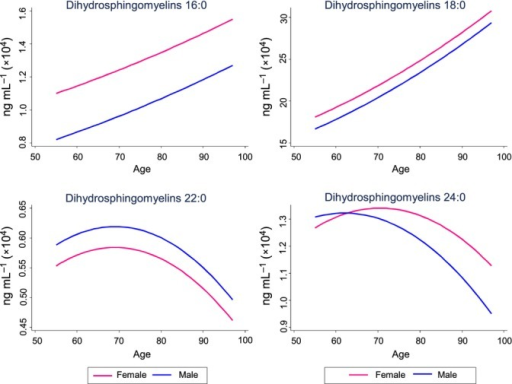 Plasma dihydrosphingomyelins by age and sex. Concentrations are based on predicted values obtained in linear mixed models and controlling for additional factors specific to each model (see Table4).