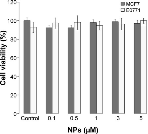 In vitro cytotoxicity of PBCA NPs in MCF-7 and E0771 cell lines.Notes: Growth of MCF-7 and E0771 cells was evaluated after 48 h of exposure to a wide range of PBCA NP concentrations (0.1–5.0 μM). Data represented as the mean value ± SD of quadruplicate cultures.Abbreviations: PBCA NPs, poly(butylcyanoacrylate) nanoparticles; SD, standard deviation; h, hours; NPs, nanoparticles.