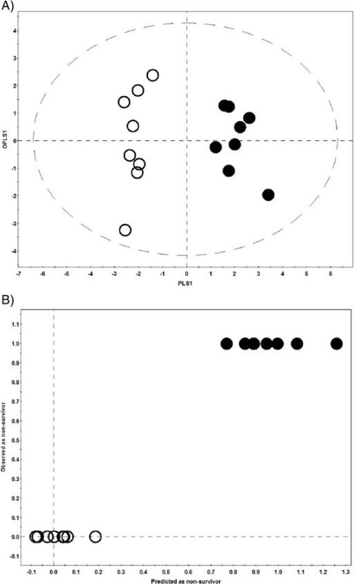 Mortality model. The OPLS-DA score scatter plot (A) and the 'Predicted vs. Observed' plot (B) for septic shock nonsurvivors (black dots) and age-sex-matched survivors (black circles) based on the combined metabolomics and cytokine/chemokine dataset. Both groups are well separated along the first PLS component and none of the nonsurvivors were predicted as a survivor. In figure 2B only seven dots are visible instead of eight because two samples had a very similar predicted value and their symbols overlap. OPLS-DA, orthogonal partial least squares discriminant analysis; PLS, partial least squares.
