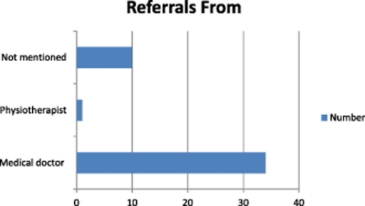 Summary of whom referrals were from.