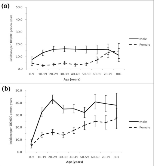 Age-specific incidence rate (per 100 000 person-years) of hospitalized eye trauma as a principal diagnosis (a) and secondary diagnosis (b) by sex, Taiwan (1996–2010), and error bar indicated 95% confidence interval.
