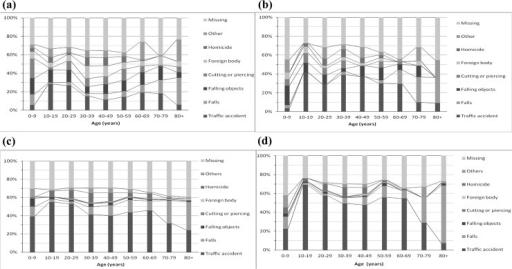 Cause-specific proportion of hospitalized eye trauma as a principle diagnosis among males (a) and females (b), and a secondary diagnosis among males (c) and females (d), Taiwan (1996–2010).
