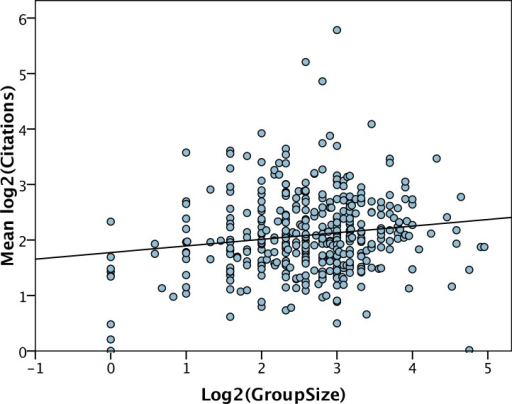 Number of citations per year versus group size.The least squares line of best fit is shown.