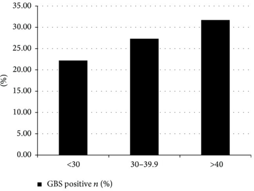 Risk of GBS colonization with increasing obesity categories.