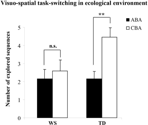 Performances of WS and TD participants in the Visuo-Spatial Task-Switching in an ecological environment.Number of sequences of locations (ABA and CBA) that the participants spontaneously explored. Data are expressed as unweighted mean ± SEM. The asterisks indicate the significance level of the post-hoc comparisons between groups (** p< .005).