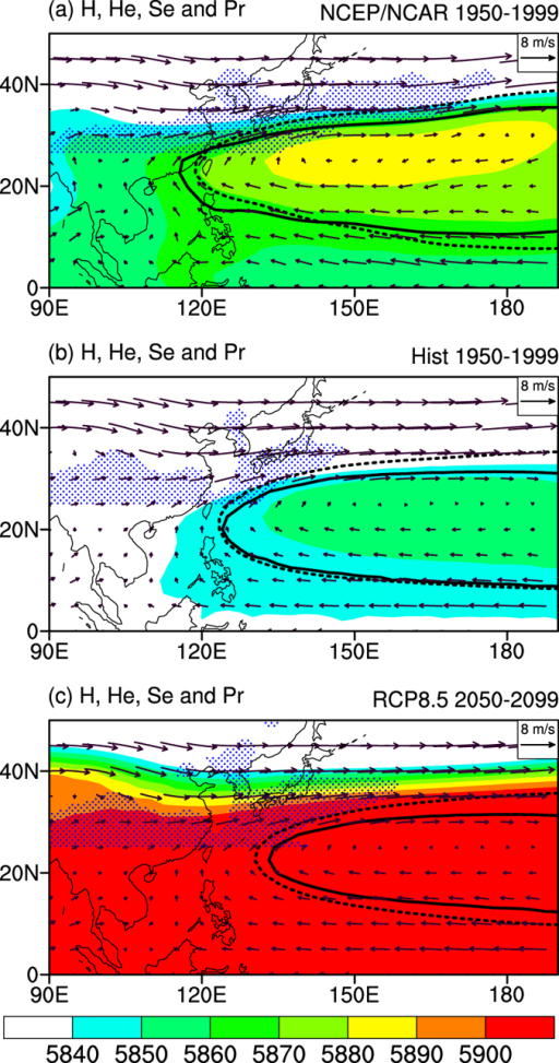 "The seasonal mean state of WNPSH for June-July-August at 500 hPa.(a) The observation. (b) Historical run. (c) RCP8.5 run. The shading is geopotential height (""H"", unit: m), and the vectors are winds (unit:m s−1). The solid line is the 0 m contour of eddy geopotential height (He = 0 m), and the dashed line is the 0 m2 s−1 contour of eddy stream function (Se = 0 m2 s−1). The regions with a precipitation rate above 5 mm·day−1 north of 25˚N are filled with blue dots. This plot was created by NCAR Command Language36."