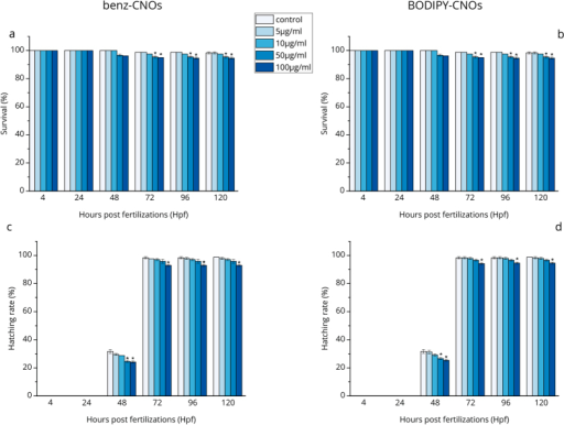 Survival rate of zebrafish embryos/larvae exposed to different concentrations of benz-CNOs (a) and BODIPY-CNOs (b) and hatching rate of zebrafish embryos/larvae exposed to different concentration of benz-CNOs (c) and BODIPY-CNOs (d). Data are calculated as means ± S.D., from three independent experiments, n = 80 (*p ≤ 0.01 compared to the control).