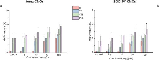 Histograms of the percentages of malformations on larvae with each type of abnormalities versus benz-CNOs (a) and BODIPY-CNOs (b) concentrations at 96 hpf. PCE, pericardial edema; YSE, yolk sac edema; TF, tail flexure; FF, fin fold abnormality. Data are expressed as means ± S.D., from three independent experiments, n = 80 (*p ≤ 0.01 compared to the control).