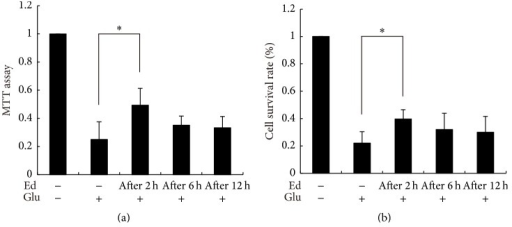 Treatment of edaravone buffered the toxicity of glutamate towards SGNs. Cell viability was detected by MTT assay (a) and trypan blue staining (b). Three groups were treated with 500 μM edaravone 2 h, 6 h, and 12 h after administration of glutamate, respectively. ∗p < 0.05, versus glutamate-treated group. The data shown here was the mean ± SEM of three separate experiments.