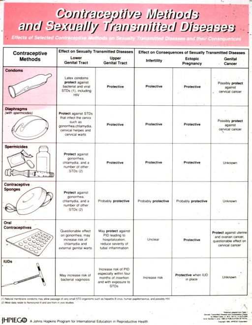 <p>White and pink poster with black and white lettering.  Title at top of poster.  Note below title.  Poster is chart.  Left-most column features illustrations of contraceptive methods including condoms, diaphragms, spermicides, sponges, pills, and IUDs.  Remaining columns deal with the impact of the methods on infections of the lower and upper genital tract, infertility, ectopic pregnancy, and genital cancer.  Publisher information at bottom of poster.</p>