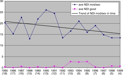 Average neck disability scores of patients with good or moderate to severe outcomes at the time of the survey related to the year of surgery. In blue the average scores of moderate to severe patients for each year of surgery between 1985 and 2000 and in black a trend line was added to reveal an increase in complaints after a longer follow up period after single level anterior cervical spine surgery. In pink the average scores of patients with a good outcome. Between brackets are the total years of follow up at the time of the survey