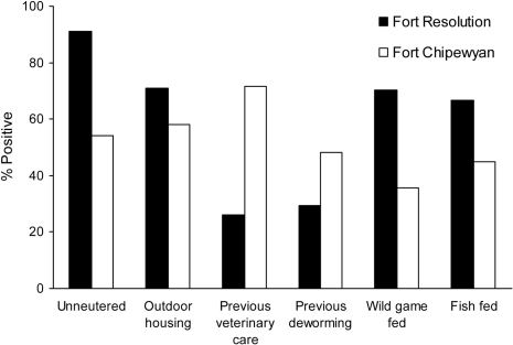 Husbandry practices for adult dogs (>6 months of age) in Fort Resolution and Fort Chipewyan, northern Canada. Results of all comparisons were significantly different between the 2 communities (p<0.05).
