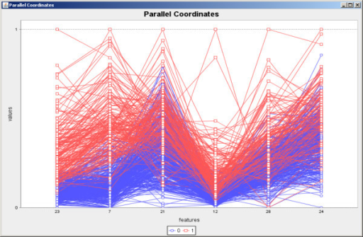 Parallel coordinates generated over the benign and malignant tissues data set. Parallel coordinates generated by using the six features included in the SFFS result over the benign and malignant data set. The original values were normalized between 0 and 1.