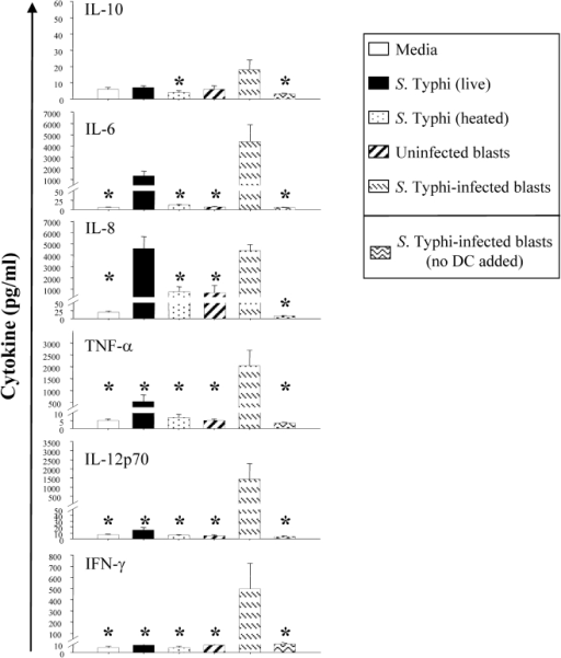 S. Typhi-infected blasts are the most effective stimulus in inducing DC to secrete pro-inflammatory cytokines in vitro.Immature DC were cultured in the absence (media) or in presence of live or heat-killed S. Typhi at a MOI of 10∶1, uninfected or S. Typhi-infected autologous blasts at DC∶blast ratio of 4∶1. S. Typhi-infected blasts only (without adding DC) were included as controls. After 48 h the supernants were harvested and cytokine production was measured using the flow cytometry-based BD cytometric bead array (CBA) assay. Bar graphs show mean + SE of 6 experiments using 5 different donors (*, p<0.05 compared with DC pulsed with S. Typhi-infected cells).