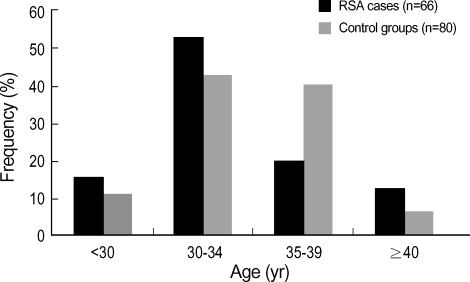 Comparison of age patterns in patients with RSA and control females. No significant difference in age was observed between two groups (p=0.457)
