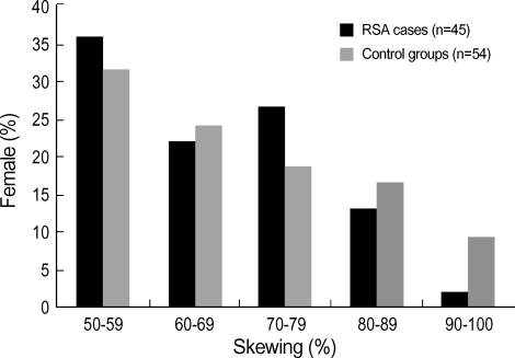 Frequency distribution of X inactivation in 45 heterozygous RSA cases and 54 control females. The skewing values are expressed as the percentage ratio of the predominantly inactive allele to the predominantly active allele and are arranged into 10% intervals.