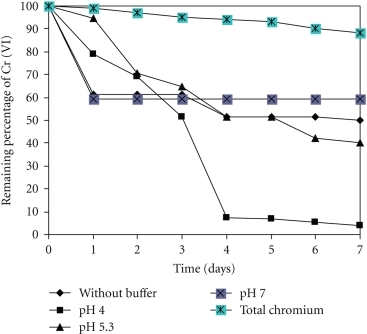 The effect of pH on Chromium remotion by Paecilomyces sp. 50 mg/L Cr (VI), 100 rpm, 28°C.