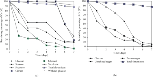 Influence of carbon source on the capability of Paecilomyces sp. to decrease Cr (VI) levels in the  growth medium. 100 rpm, 28°C, pH 4.0. Influence of commercial carbon sources and salt on the capability of Paecilomyces sp. to decrease Cr (VI) levels in the growth medium. 100 rpm, 28°C, pH 4.0.