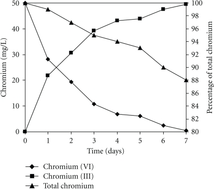 Time-course of Cr (VI) decrease and Cr (III) production in the spent medium of culture initiated in Lee's minimal medium, amended with 50 mg/L Cr (VI). 100 rpm, 28°C, pH 4.0.