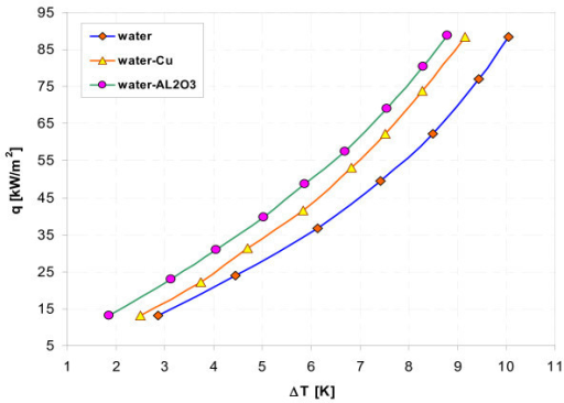 Boiling curves of smooth stainless steel tube in water-Al2O3 and water-Cu nanofluids with 0.1% concentration.