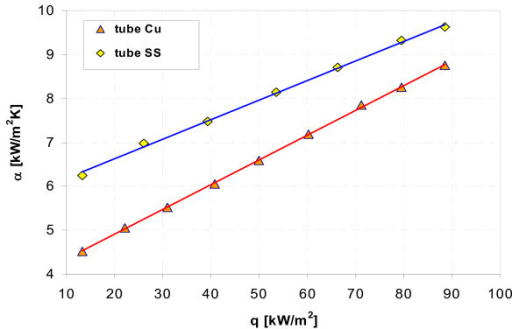 Heat transfer coefficient during boiling of water-Al2O3 (0.01%) nanofluid.