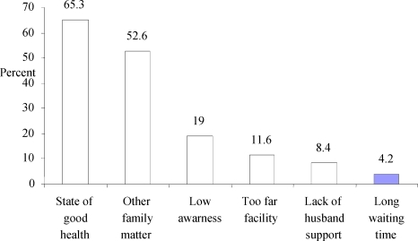 Reasons for ANC non-attendance among mothers in Hadiya Zone, Southern Ethiopia, 2009