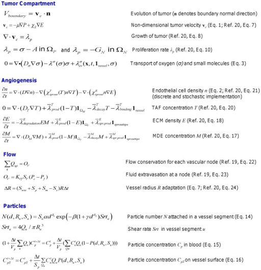 Main equations and variables related to the model system components.