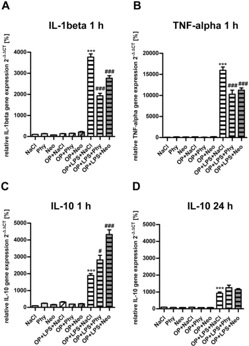 Physostigmine and neostigmine reduce surgery combined with LPS-induced IL-1beta and TNF-alpha gene expression in the spleen.IL-1beta (A) and TNF-alpha (B) expression was measured by quantitative Real-Time PCR in spleen samples extracted 1 h postintervention. Surgery combined with LPS-treatment resulted in an increased gene expression of IL-1beta and TNF-alpha after 1 h and was reduced by physostigmine and neostigmine treatment. IL-10 expression was measured by quantitative Real-Time PCR in spleen samples extracted 1 h (C) and 24 h (D) postintervention. Surgery in combination with LPS-treatment led to an increased gene expression of IL-10 after 1 and 24 h and is enhanced by physostigmine and neostigmine application after 1 h. Results of Real-Time PCR quantification are shown as mean ± SEM and normalized to levels of saline treated rats (Control = 100%, n = 8 per group). ***P<0.001 represents the difference between LPS and saline treated groups. ###P<0.001, #P<0.05 represents the difference between LPS and physostigmine or neostigmine treated groups.