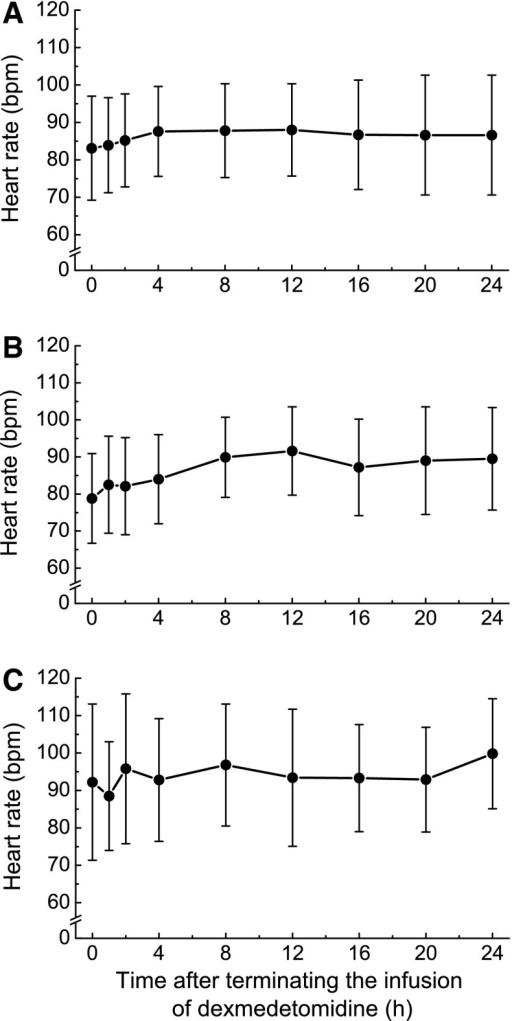 Heart rate after terminating infusion of dexmedetomidine in patients receiving dexmedetomidine for ≤2 days (n = 38) (a), 3–5 days (n = 24) (b), or >5 days (n = 13) (c). Values are expressed as mean ± SD of 37 or 38 (a), 24 (b), and 12 or 13 (c) individuals