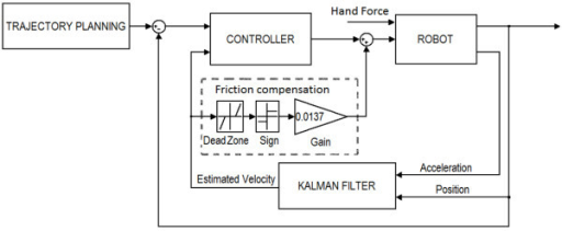 Block diagram of the control system.