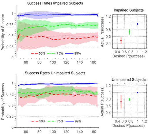 Actual success rates of stroke and unimpaired subjects. Actual success rates of stroke (top) and unimpaired (bottom) subjects for songs with desired success rates of 50% (red), 75% (green), and 99% (blue). Plots to the left show time progression of success rates. Lines are the moving window average over subjects and the shaded area is the standard deviation. Plots to the right show mean and standard deviation of desired vs. actual success rates at convergence.