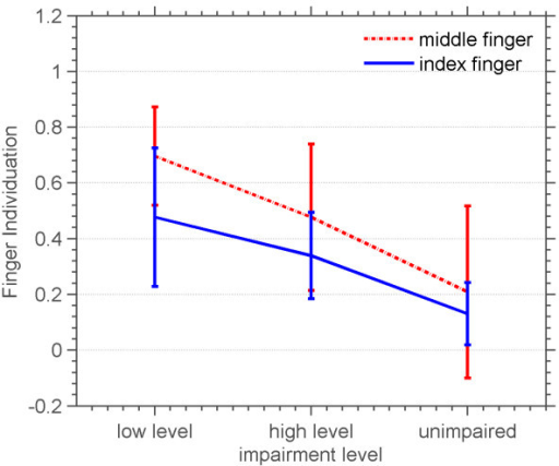Average and standard deviation of finger individuation versus impairment level of three groups of highly impaired, moderately impaired and unimpaired subjects. Average finger individuation across success levels of both middle and index fingers.