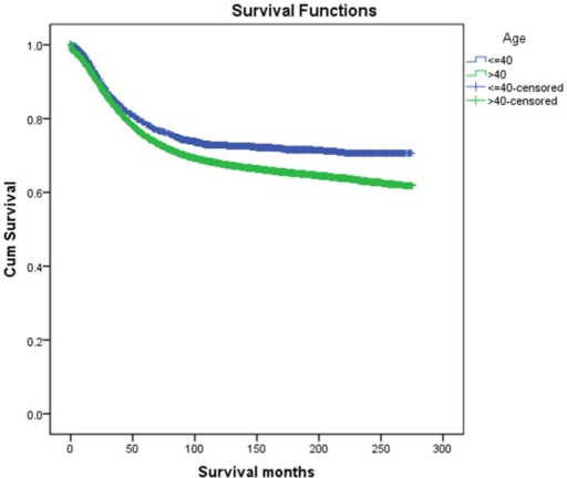 Survival curves in CRC patients according to age status.Young group vs. Elderly group, χ2 = 35.84, P<0.001.